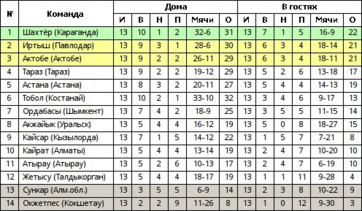 Футбол казахстан премьер лига турнирная таблица [PUNIQRANDLINE-(au-dating-names.txt) 57