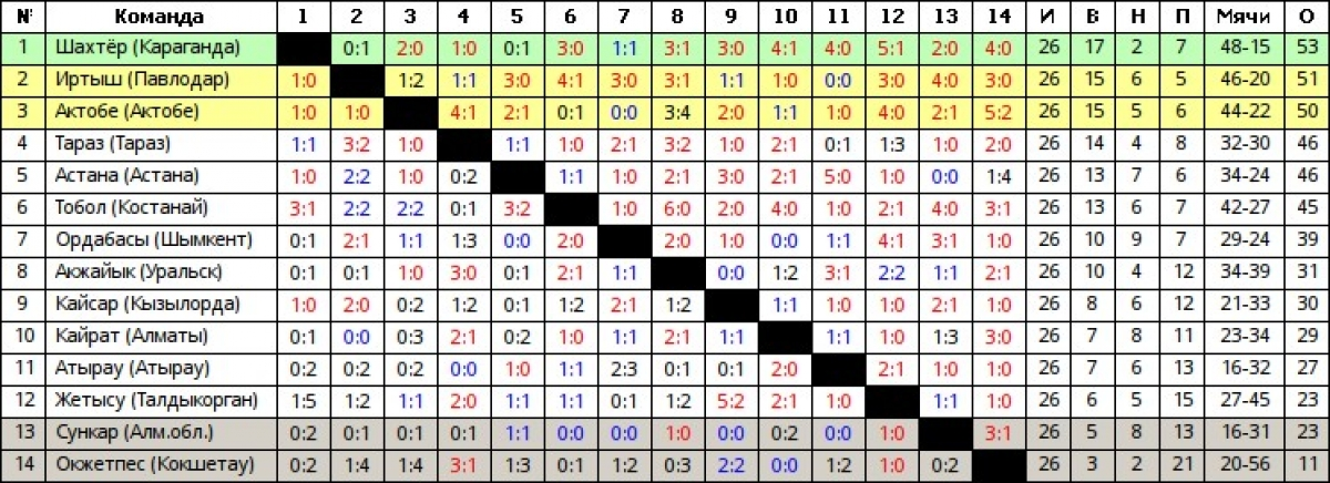 Казахстан суперлига турнирная таблица [PUNIQRANDLINE-(au-dating-names.txt) 59