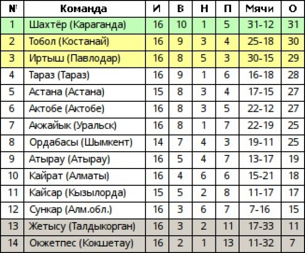 таблица ордабасы