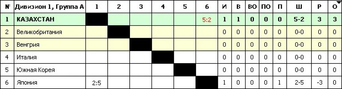 таблица тура спартака