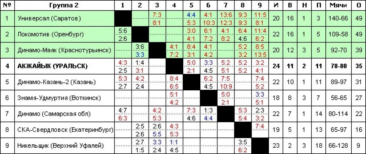чемпионат россия по футболу 2012-2013 турнирная таблица: