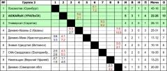 P.S. Результаты игр следующих соперников в таблицу НЕ ВНЕСЕНЫ, т.к. нет...