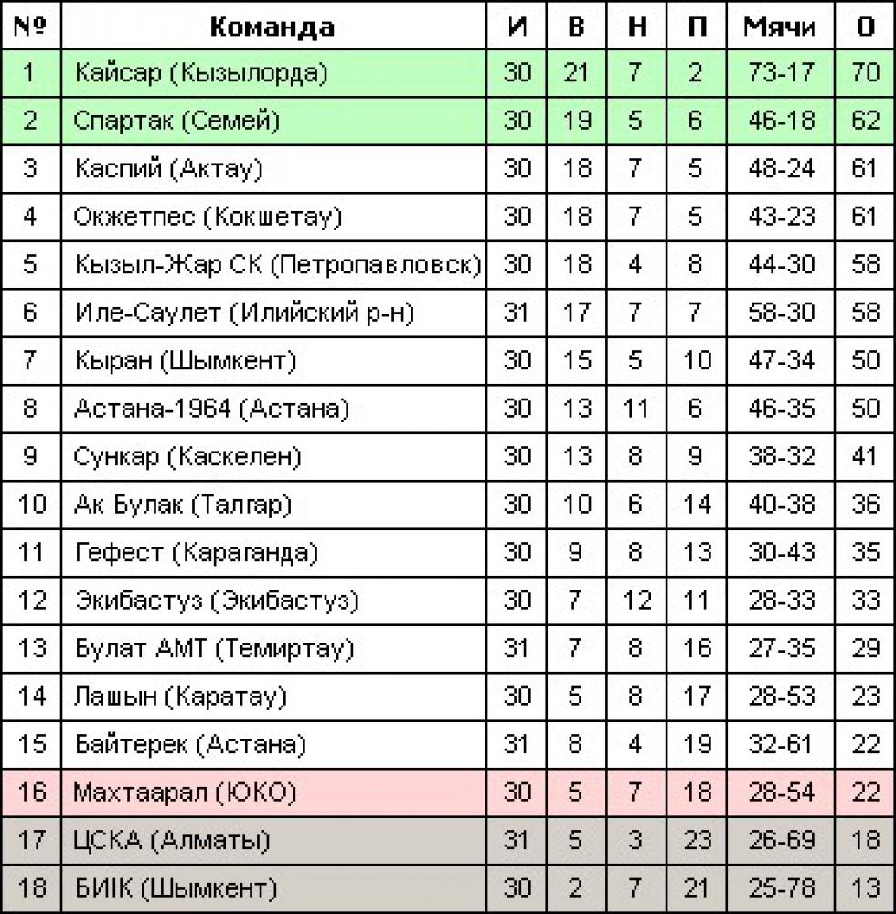 Премьер лига по футболу казахстан турнирная таблица
