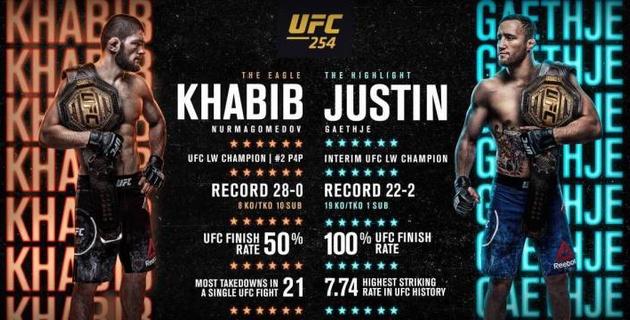 Прямая трансляция боя Хабиб Нурмагомедов - Джастин Гэтжи и других поединков UFC 254 с участием казахстанца