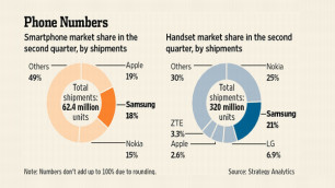 Samsung обогнал Apple по продажам смартфонов